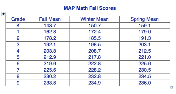 Map Testing Scores Chart Assessment: Measures of Academic Progress (MAP)   Scott County Schools Map Testing Scores Chart