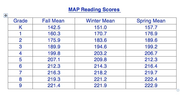 Maps Testing Scores Assessment: Measures of Academic Progress (MAP)   Scott County Schools